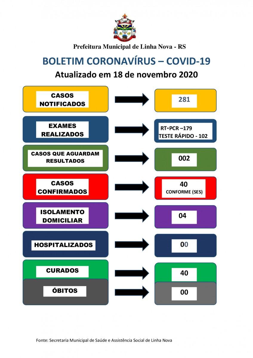 BOLETIM CORONAVÍRUS - COVID-19