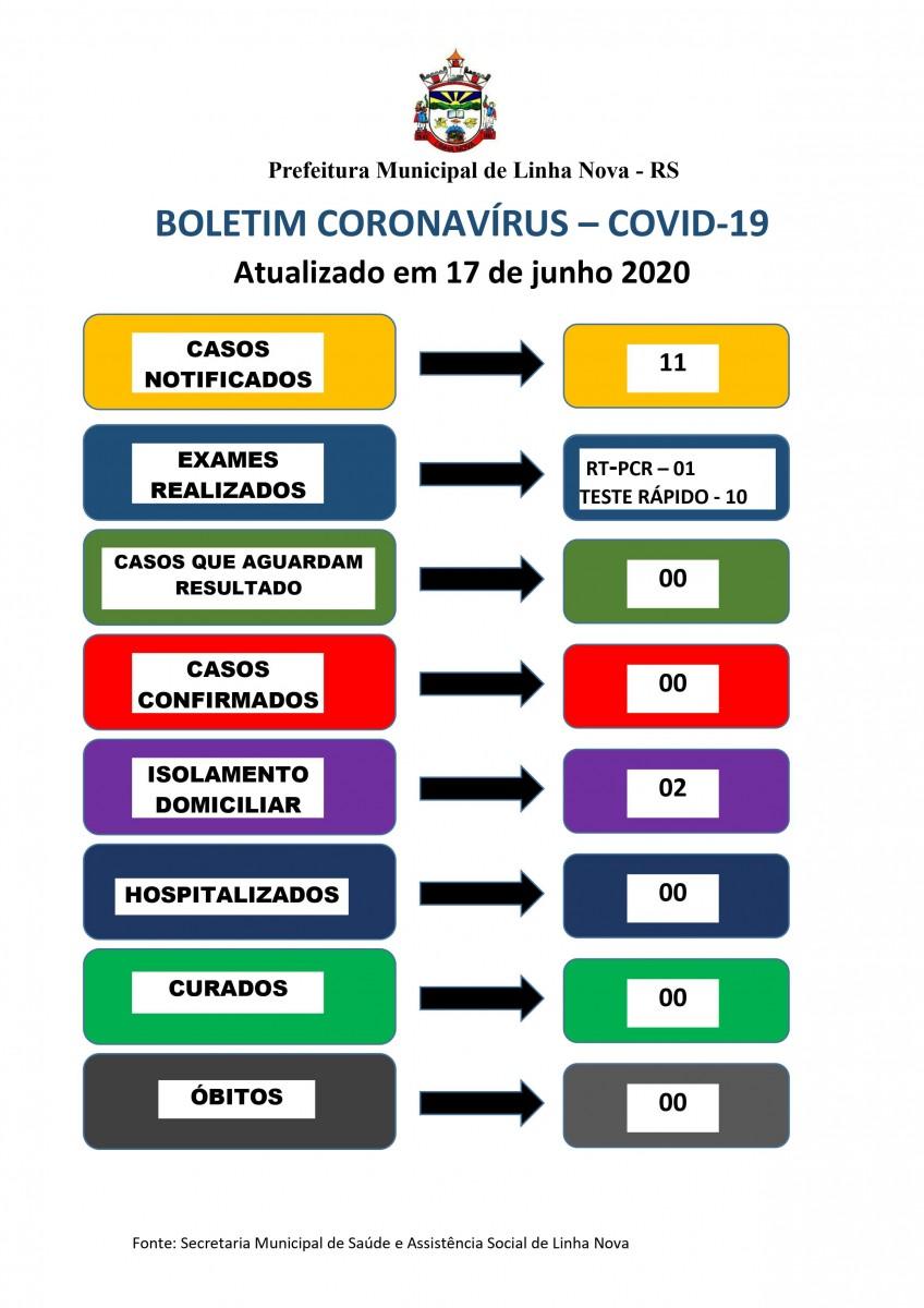 Boletim Coronavírus - COVID-19Atualizado em 17/06/2020