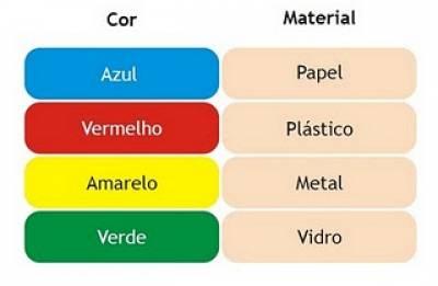 Separação do lixo de acordo com a cor