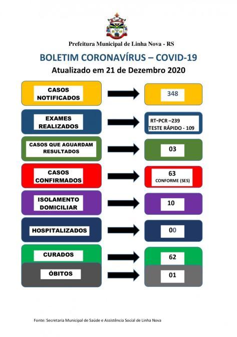 BOLETIM CORONAVÍRUS - COVID 19