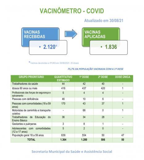VACINÔMETRO - COVID 19